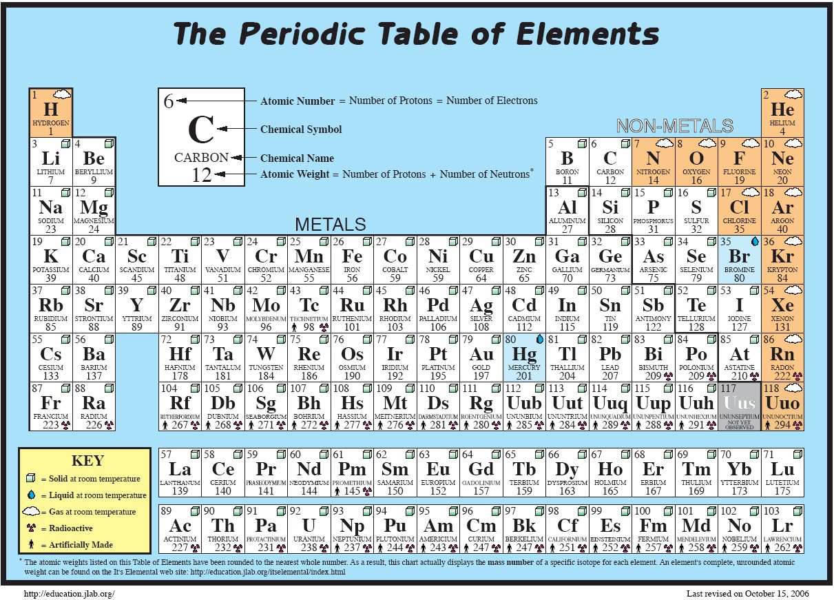 New periodic table of elements for kid periodic periodic kid of table for elements periodic and of positive with table elements charges periodic negative gamestrikefo Choice Image